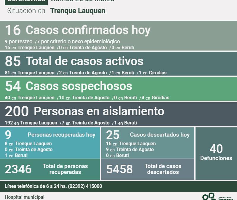 COVID-19: LOS CASOS ACTIVOS ASCENDIERON A 85
