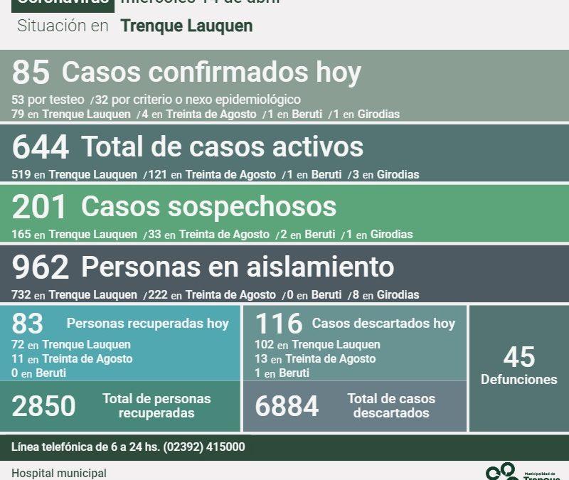 COVID-19:  LOS CASOS ACTIVOS SON 644 Y HAY 36 PERSONAS INTERNADAS EN EL HOSPITAL