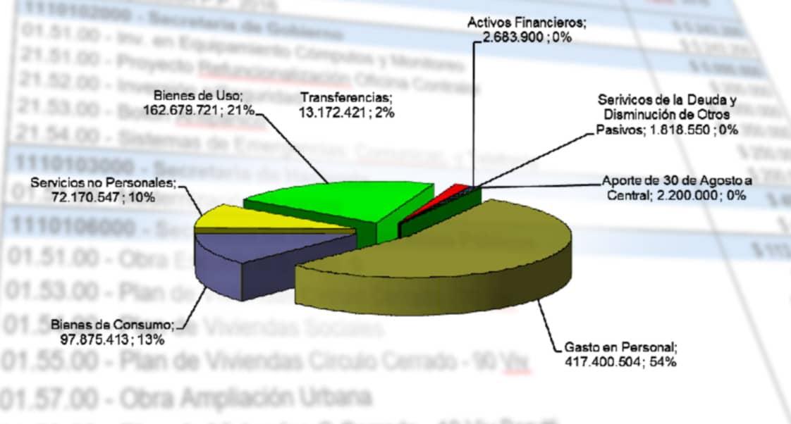 presupuesto municipal detalles de recursos y gastos municipalidad