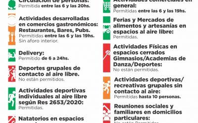 DESDE HOY (LUNES) VUELVE EL SISTEMA DE FASES Y TRENQUE LAUQUEN RECUPERA FLEXIBILIDAD PARA LA REALIZACIÓN DE DISTINTAS ACTIVIDADES