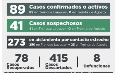 COVID-19: TRES PERSONAS FALLECIDAS, CUATRO RECUPERADAS, 12 NUEVOS CASOS CONFIRMADOSY 18 DESCARTADOS