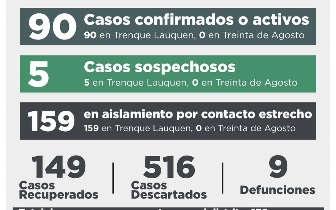 COVID-19: CUATRO CASOS CONFIRMADOS POR TESTEO, 18 DESCARTADOS, DOS PERSONAS RECUPERADAS Y CINCO CASOS SOSPECHOSOS