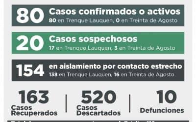 COVID-19: UNA PERSONA FALLECIDA, 14 RECUPERADAS, CUATRO CASOS CONFIRMADOS POR TESTEO Y CUATRO DESCARTADOS