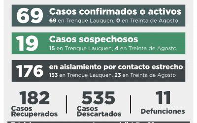 COVID-19: UNA PERSONA FALLECIDA, 19 RECUPERADAS, CUATRO CASOS CONFIRMADOS POR TESTEO Y 15 CASOS DESCARTADOS