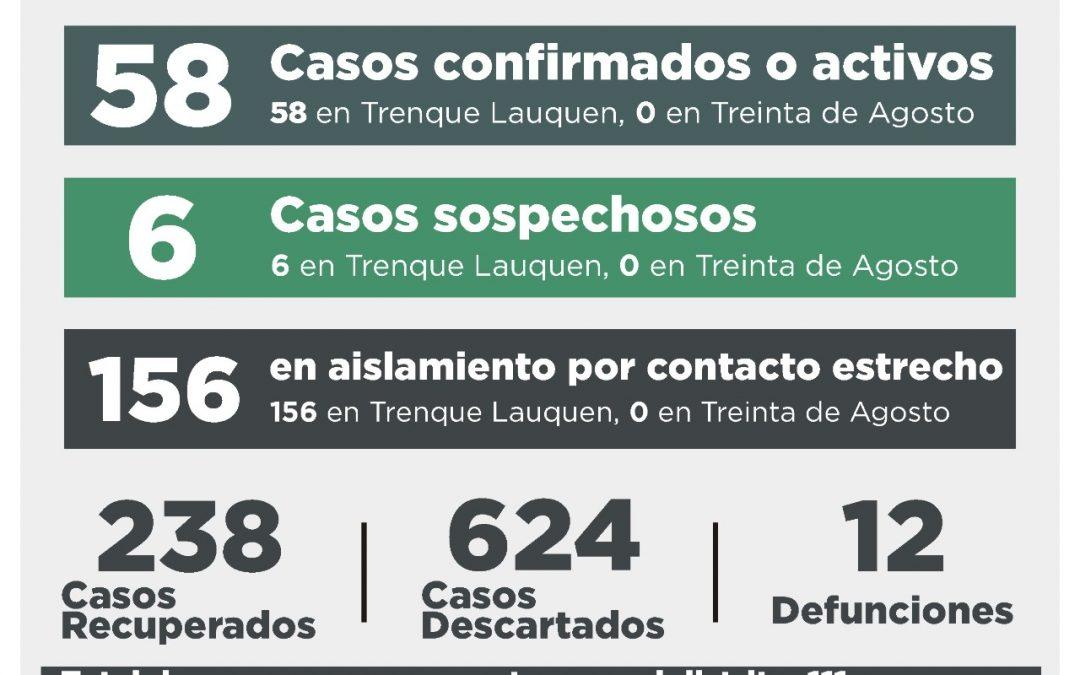 COVID-19:  HUBO CINCO CASOS CONFIRMADOS POR TESTEO Y OTROS CINCO POR NEXO, SIETE PERSONAS RECUPERADAS Y DIEZ CASOS DESCARTADOS
