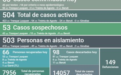 SON 504 LOS CASOS ACTIVOS DE COVID-19 EN EL DISTRITO: HUBO 63 NUEVOS CASOS CONFIRMADOS, DOS DECESOS Y OTRAS 66 PERSONAS RECUPERADAS