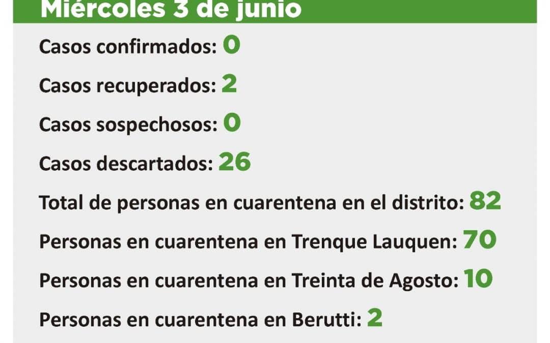 CORONAVIRUS: SON 82 LAS PERSONAS EN CUARENTENA
