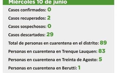 CORONAVIRUS:  FUE DESCARTADO EL ÚNICO CASO SOSPECHOSO