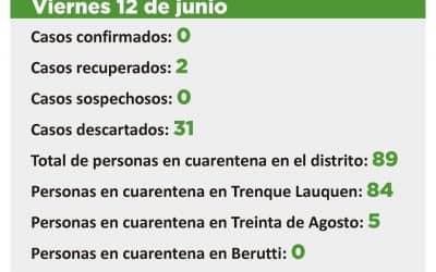 CORONAVIRUS: QUEDÓ DESCARTADO EL ÚNICO CASO SOSPECHOSO, HAY 89 PERSONAS EN CUARENTENA Y 600 RECIBIERON EL ALTA DE ESA SITUACIÓN