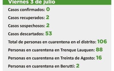 CORONAVIRUS:  FUERON DESCARTADOS DOS CASOS SOSPECHOSOS Y QUEDAN OTROS DOS EN ESA CONDICIÓN