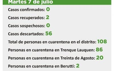 CORONAVIRUS: SIN CASOS SOSPECHOSOS Y CON 108 PERSONAS EN CUARENTENA