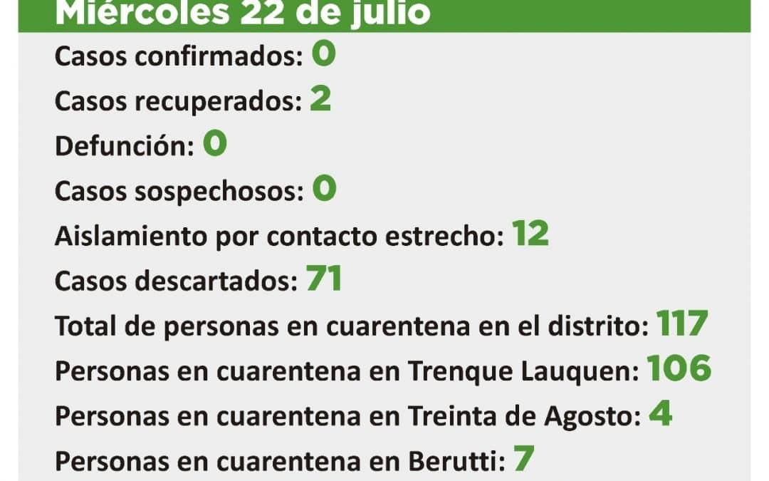 COVID 19:  SE DESCARTARON LOS CUATRO CASOS SOSPECHOSOS Y NO QUEDA NINGUNO EN ESA CONDICIÓN;12 EN AISLAMIENTO POR CONTACTO ESTRECHO