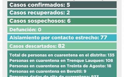 CORONAVIRUS: SON SEIS LOS CASOS SOSPECHOSOS DE LOS QUE YA SE ENVIARON LAS MUESTRAS PARA EL TESTEO CORRESPONDIENTE