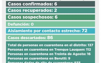 CORONAVIRUS: UN CASO CONFIRMADO, OTROS CUATRO DESCARTADOS Y SEIS SOSPECHOSOS