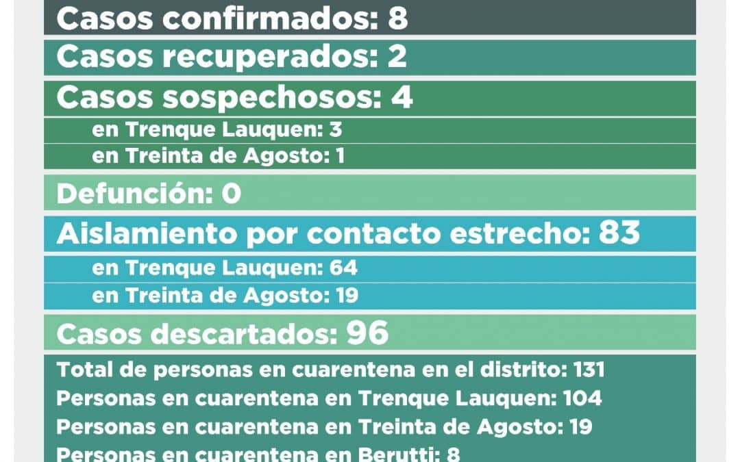 COVID-19: HAY DOS CASOS CONFIRMADOS Y CINCO DESCARTADOS, PERO POR SU ORIGEN TRENQUE LAUQUEN SIGUE EN FASE 5 CON RESTRICCIONES