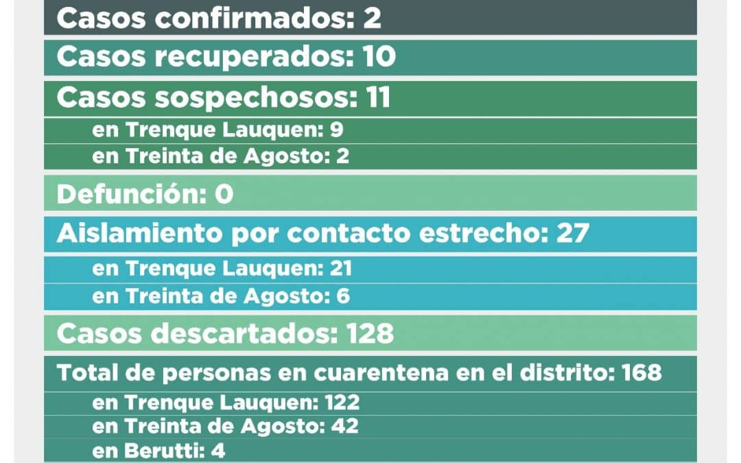COVID-19: SE RECUPERARON DOS PERSONAS MÁS Y QUEDAN DOS CASOS CONFIRMADOS