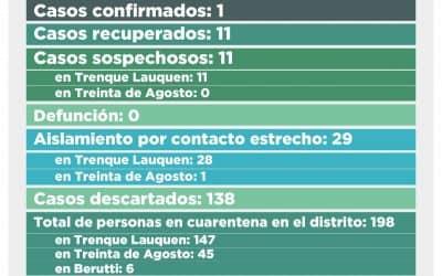 COVID-19: SE REGISTRARON SIETE NUEVOS CASOS SOSPECHOSOS Y SON 11 EN TOTAL, TODOS DE TRENQUE LAUQUEN