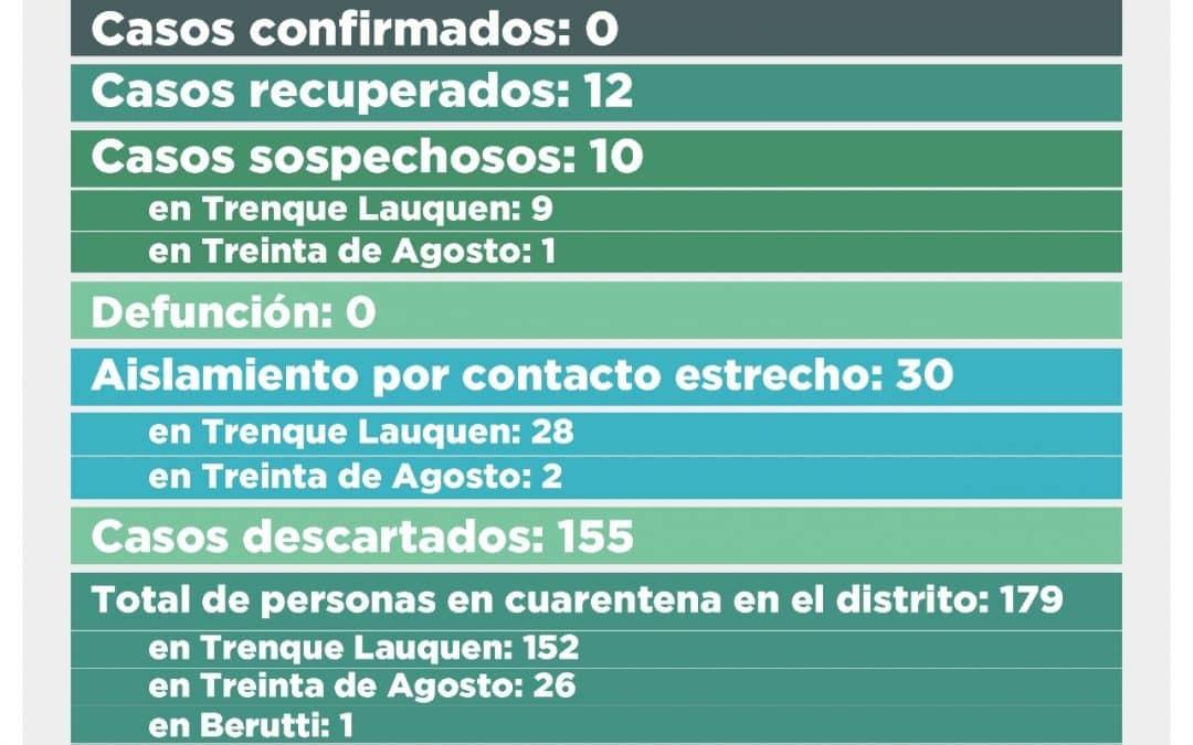 COVID-19: SON DIEZ LOS CASOS SOSPECHOSOS, NUEVE DE TRENQUE LAUQUEN Y UNO DE TREINTA DE AGOSTO