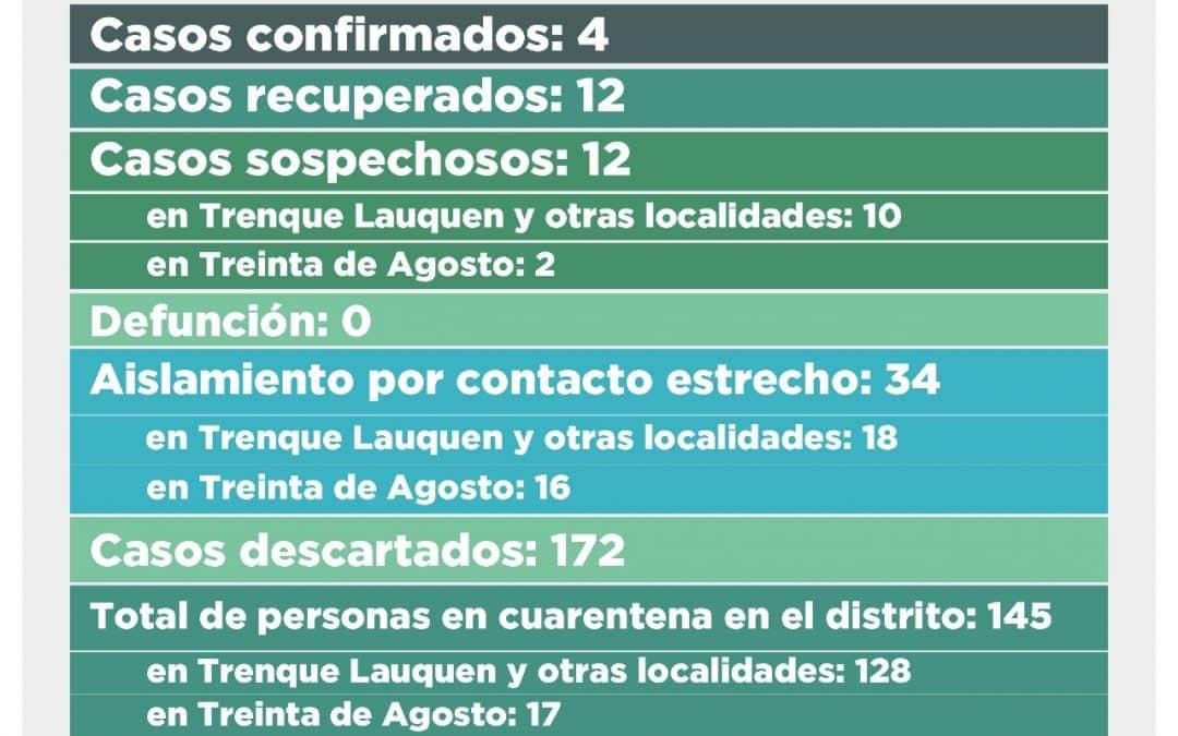 COVID-19: DOS CASOS CONFIRMADOS EN TRENQUE LAUQUEN, DOS DESCARTADOS Y 12 SOSPECHOSOS