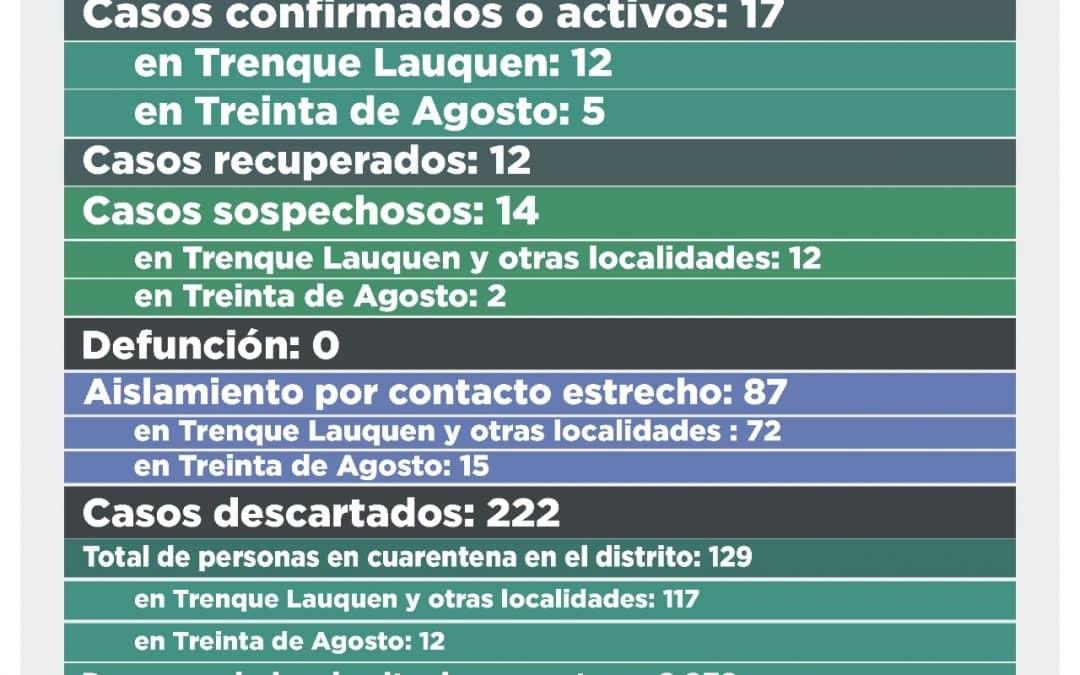 COVID-19: CUATRO CASOS CONFIRMADOS, TODOS DE TRENQUE LAUQUEN, Y 12 DESCARTADOS