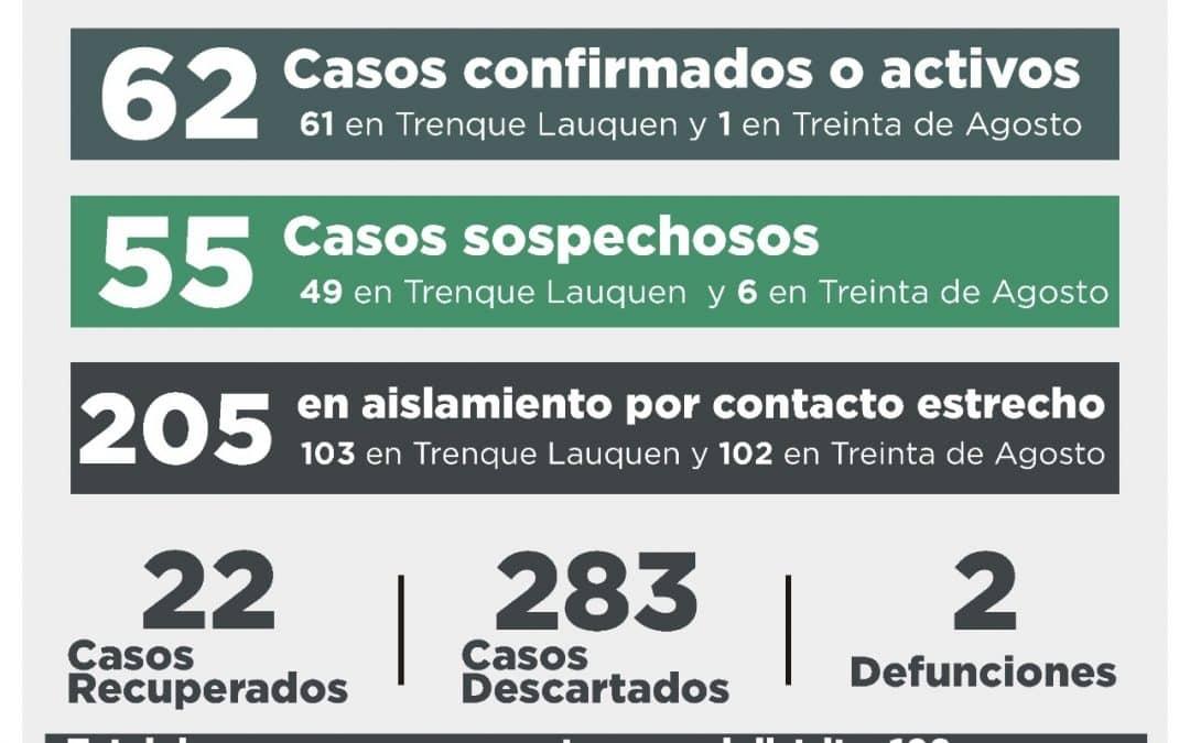 COVID-19: SEIS CASOS CONFIRMADOS, UN RECUPERADO Y 12 DESCARTADOS