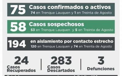 COVID-19: UNA PERSONA FALLECIDA, DOS RECUPERADAS Y15 NUEVOS CASOS CONFIRMADOS