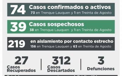 COVID-19: TRES NUEVOS CASOS CONFIRMADOS, 29 DESCARTADOS, TRES PERSONAS RECUPERADAS Y 39 CASOS SOSPECHOSOS