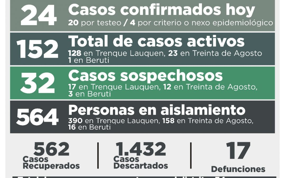COVID-19: CON 24 NUEVOS CASOS CONFIRMADOS Y OTRAS 27 PERSONAS RECUPERADAS, EL TOTAL DE CASOS ACTIVOS TUVO UNA LEVE BAJA: SON 152