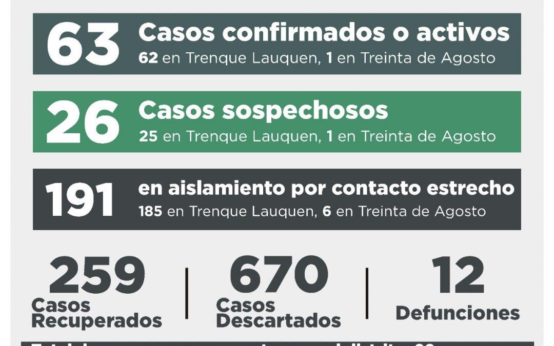 COVID-19: TRES CASOS CONFIRMADOS, UNO POR TESTEO Y DOS POR NEXO, CINCO PERSONAS RECUPERADAS Y 26 CASOS SOSPECHOSOS