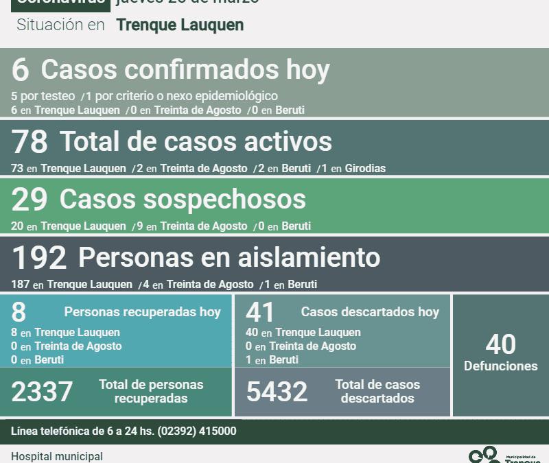 COVID-19: LEVE BAJA EN EL NÚMERO DE CASOS ACTIVOS, DE 80 A 78, LUEGO DE CONFIRMASE SEIS NUEVOS POSITIVOS Y RECUPERARSE OCHO PERSONAS
