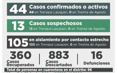COVID-19: SEIS CASOS CONFIRMADOS Y 16 DESCARTADOS