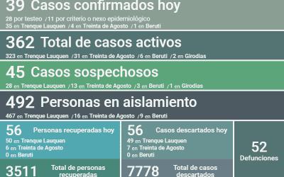COVID-19:  LOS CASOS ACTIVOS HOY BAJARON A 362, PERO HUBO UN DECESO, ADEMÁS DE 39 NUEVOS CASOS CONFIRMADOS Y 56 PERSONAS RECUPERADAS