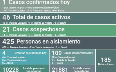 COVID-19: LOS CASOS ACTIVOS SON 46 DESPUÉS DE CONFIRMARSE UN NUEVO CASO, DOS DECESOS Y OTRAS CUATRO PERSONAS RECUPERADAS