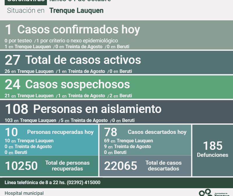 SON 27 LOS CASOS ACTIVOS DE COVID-19 EN EL DISTRITO