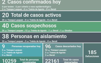 COVID-19: CON DOS NUEVOS CASOS CONFIRMADOS, OTRAS NUEVE PERSONAS RECUPERADAS Y 96 CASOS DESCARTADOS, HOY LOS CASOS ACTIVOS SON 20