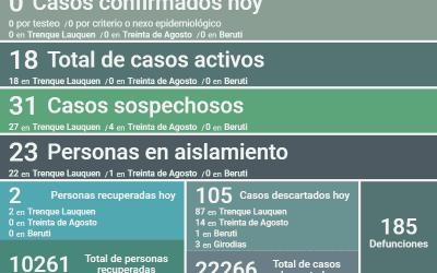 COVID-19: NO  FUERON REPORTADOS CASOS POSITIVOS Y HUBO OTRAS DOS PERSONAS RECUPERADAS, SIENDO 18 LOS CASOS ACTIVOS EN EL DISTRITO