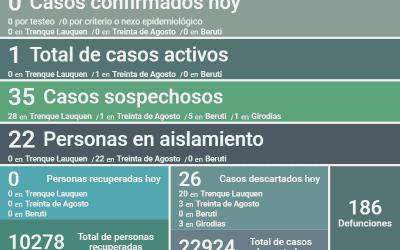 SIN NUEVOS CASOS CONFIRMADOS DE COVID-19 Y CON OTROS 26 CASOS DESCARTADOS, SIGUE QUEDANDO UN SOLO CASO ACTIVO EN EL DISTRITO