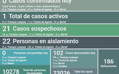 COVID-19:  SE MANTIENE UN SOLO CASO ACTIVO EN EL DISTRITO, AL NO HABER NUEVOS CASOS POSITIVOS Y REGISTRARSE 102 CASOS DESCARTADOS