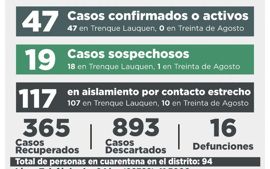 COVID-19: SE CONFIRMARON OCHO CASOS -TRES POR TESTEO Y CINCO POR NEXO-, OTRAS CINCO PERSONAS RECUPERADAS Y DIEZ CASOS DESCARTADOS