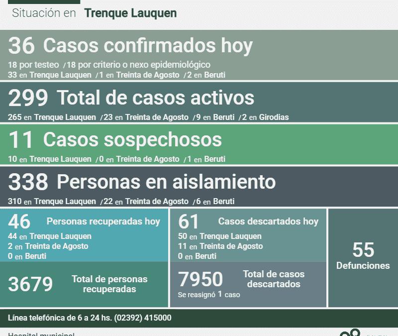 COVID-19: CON 36 NUEVOS CASOS CONFIRMADOS Y 46 PERSONAS MÁS RECUPERADAS, LOS CASOS ACTIVOS EN EL DISTRITO BAJARON A 299
