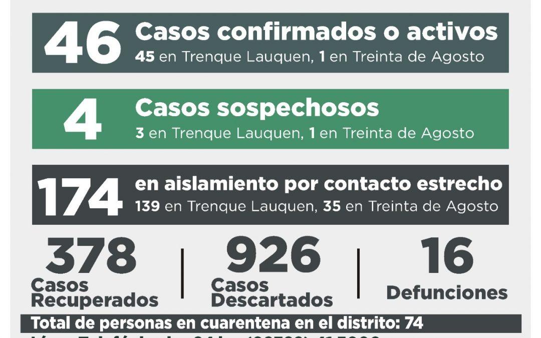 COVID-19: CON SIETE PERSONAS RECUPERADAS Y DOS CASOS CONFIRMADOS POR NEXO, LA CANTIDAD DE CASOS ACTIVOS DESCENDIÓ A 46