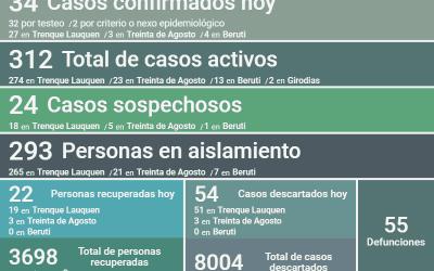 COVID-19: LOS CASOS ACTIVOS SUBIERON A 312 AL REPORTARSE 34 NUEVOS CASOS CONFIRMADOS Y RECUPERARSE OTRAS 22 PERSONAS