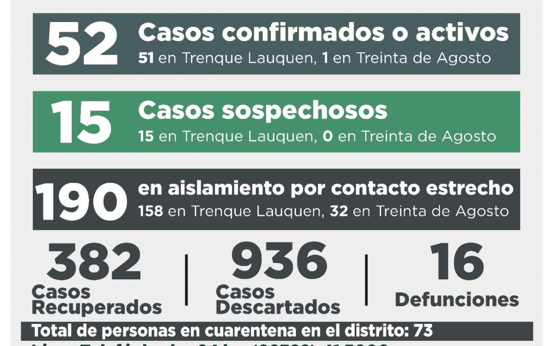 COVID-19: DOS CASOS CONFIRMADOS POR TESTEO Y OCHO POR NEXO, CUATRO PERSONAS RECUPERADAS Y DUEZ CASOS DESCARTADOS