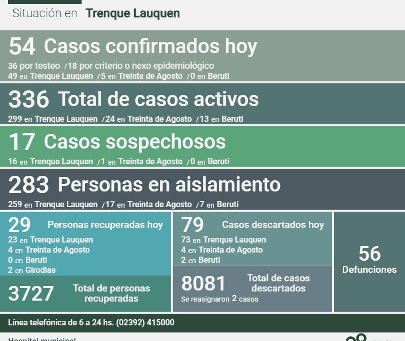 COVID-19: LOS CASOS ACTIVOS SON 336, TRAS REGISTRARSE UN DECESO, CONFIRMARSE 54 NUEVOS CASOS Y RECUPERARSE OTRAS 29 PERSONAS