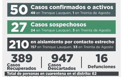 COVID-19: DOS CASOS CONFIRMADOS POR TESTEO Y TRES POR NEXO, SIETE PERSONAS RECUPERADAS Y 11 CASOS DESCARTADOS