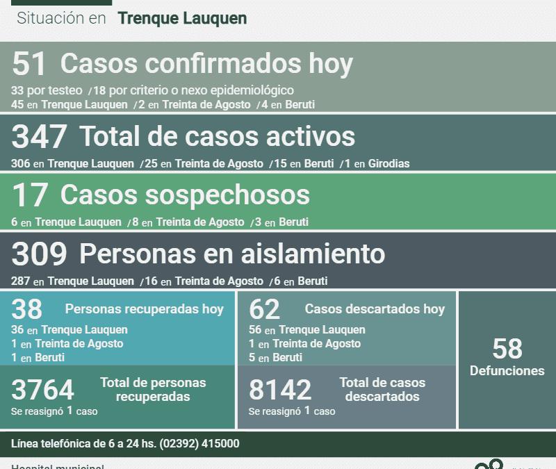 LOS CASOS ACTIVOS DE COVID-19 SON 347, DESPUÉS DE REPORTARSE DOS DECESOS, CONFIRMARSE 51 NUEVOS CASOS Y RECUPERARSE 38 PERSONAS
