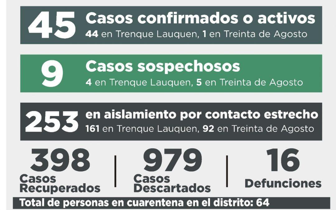 COVID-19: CON NUEVE PERSONAS RECUPERADAS, CUATRO CASOS CONFIRMADOS Y 32 DESCARTADOS, EL NÚMERO DE CASOS ACTIVOS BAJÓ A 45