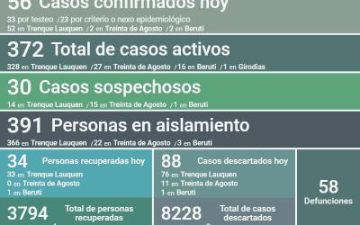 COVID-19:  LOS CASOS ACTIVOS EN EL DISTRITO SON 372