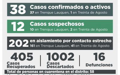 COVID-19: SIN CASOS CONFIRMADOS Y CON SIETE PERSONAS RECUPERADAS, EL NÚMERO DE ACTIVOS VOLVIÓ A DESCENDER: AHORA A 38