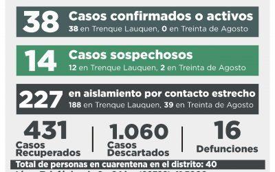 COVID-19: DIEZ CASOS CONFIRMADOS -SEIS POR HISOPADO Y CUATRO POR NEXO- Y OTRAS TRES PERSONAS RECUPERADAS